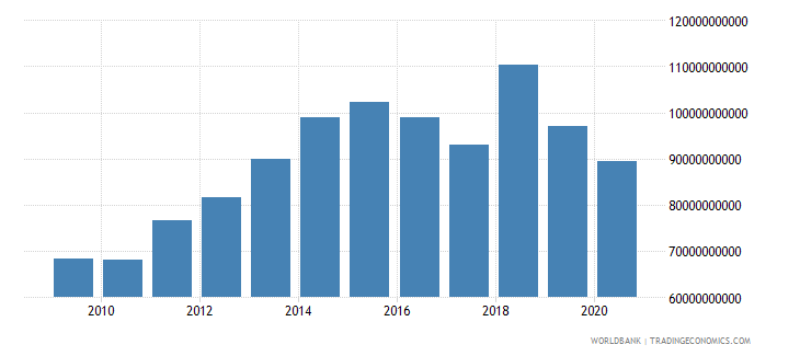 united states taxes on goods and services current lcu wb data