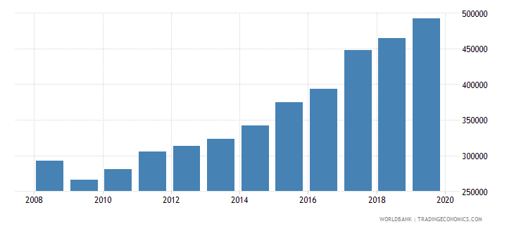 united states trademark applications total wb data