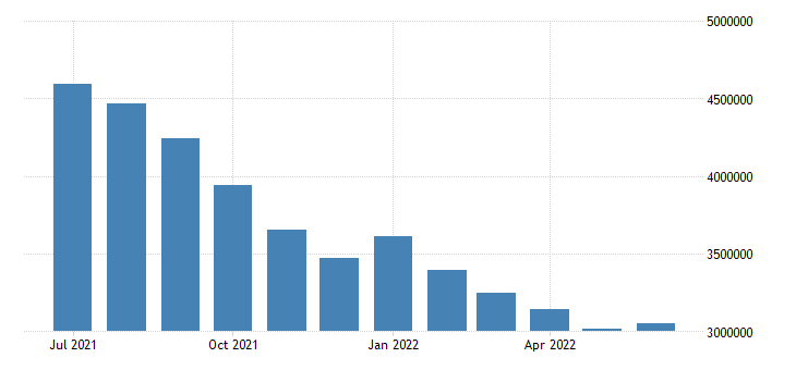 united states unemployed population aged 15 74 males for the united states persons sa fed data