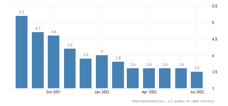 Unemployment rate us forex