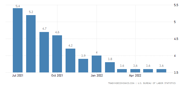 an analysis of the current rate of unemployment