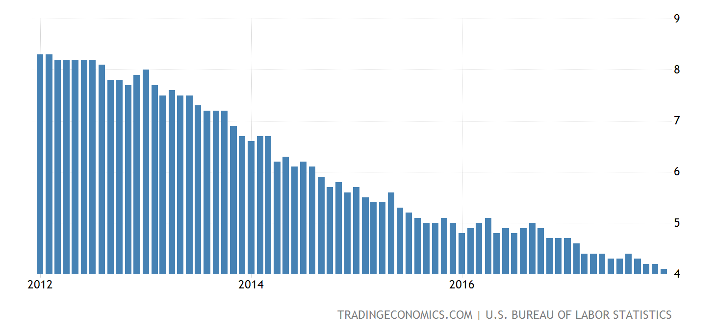 united-states-unemployment-rate@2x.png?s