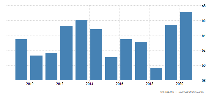 uruguay food exports percent of merchandise exports wb data