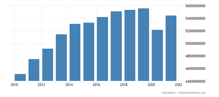 uruguay gdp constant 2000 us dollar wb data