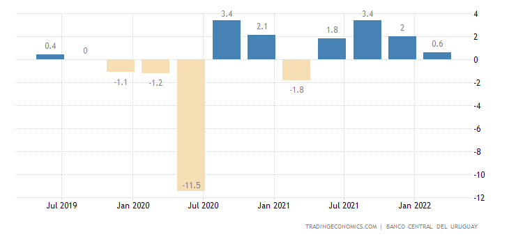 Uruguay GDP Growth Rate