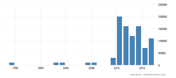 uruguay net bilateral aid flows from dac donors australia us dollar wb data