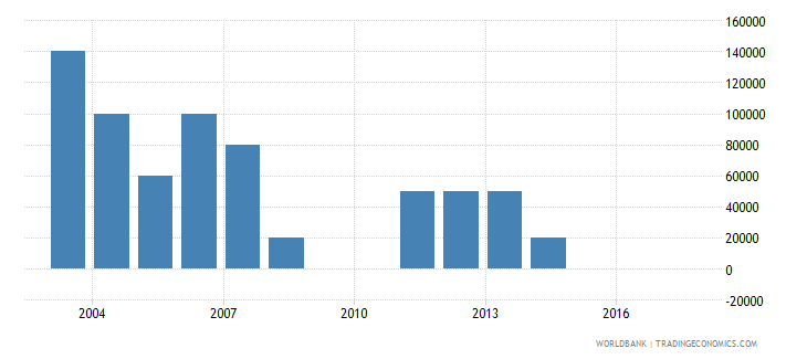 uruguay net bilateral aid flows from dac donors belgium us dollar wb data