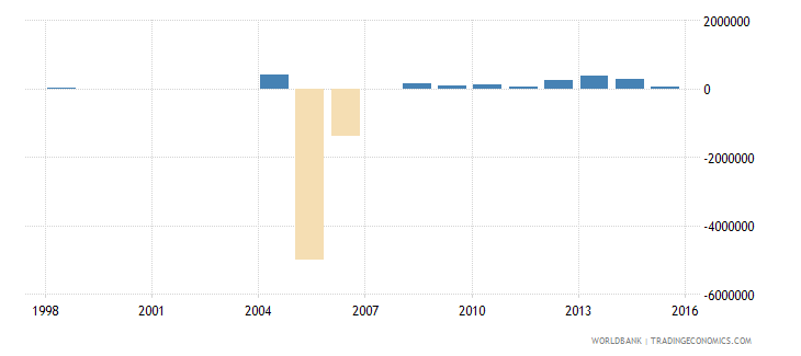 uruguay net bilateral aid flows from dac donors finland us dollar wb data