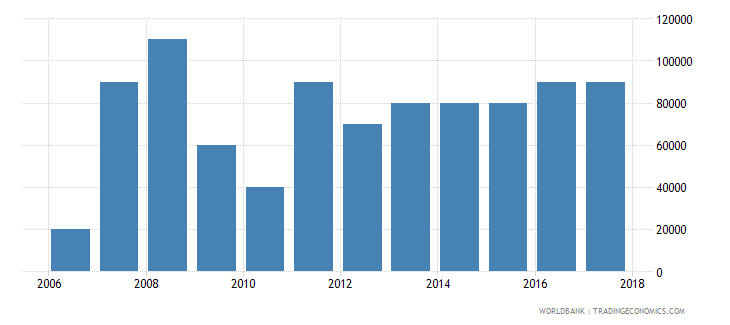 uruguay net bilateral aid flows from dac donors portugal us dollar wb data