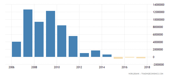 uruguay net bilateral aid flows from dac donors spain us dollar wb data