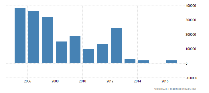 uruguay net bilateral aid flows from dac donors sweden us dollar wb data