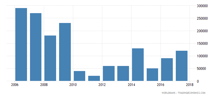 uruguay net bilateral aid flows from dac donors switzerland us dollar wb data