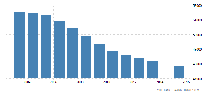 uruguay population age 0 total wb data