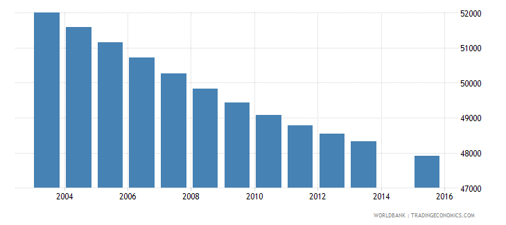 uruguay population age 1 total wb data