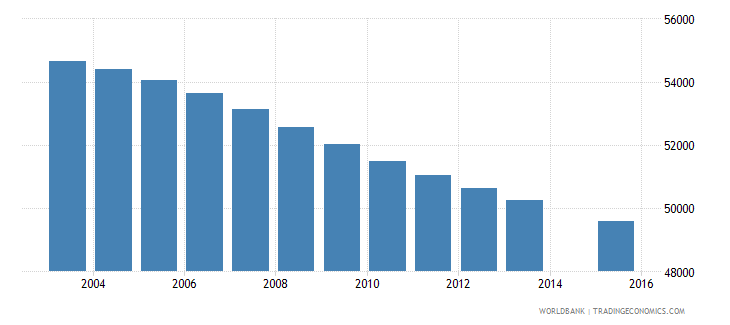 uruguay population age 10 total wb data