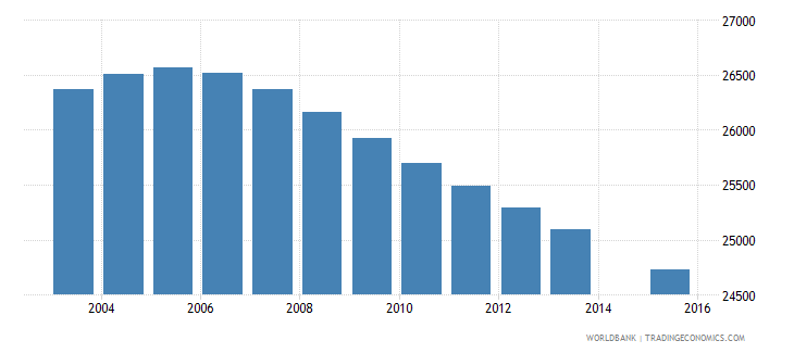 uruguay population age 13 female wb data