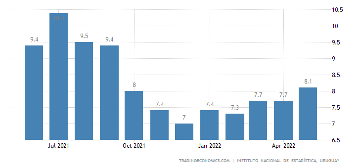 Uruguay Unemployment Rate