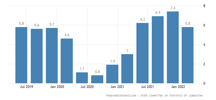 Uzbekistan GDP Annual Growth Rate