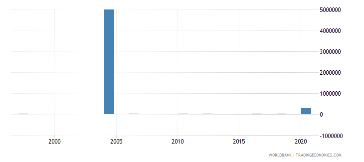 uzbekistan net bilateral aid flows from dac donors belgium us dollar wb data