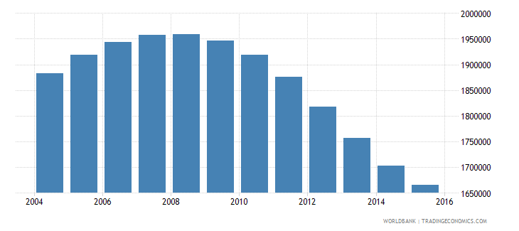 uzbekistan population ages 14 19 male wb data