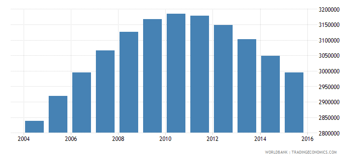 uzbekistan population ages 15 24 male wb data