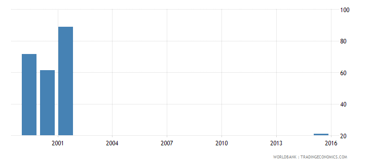 vanuatu expenditure per student secondary percent of gdp per capita wb data