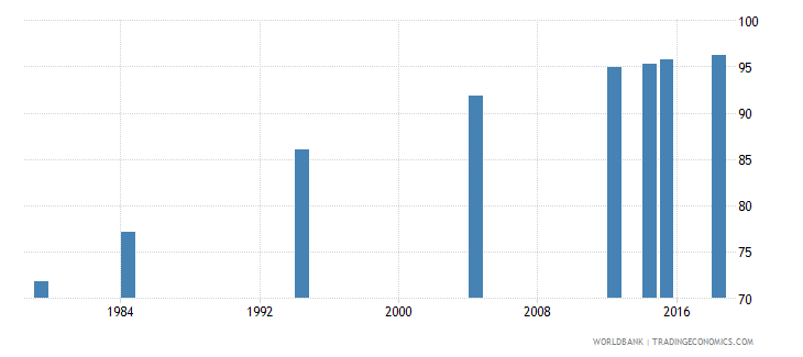 vanuatu literacy rate youth total percent of people ages 15 24 wb data