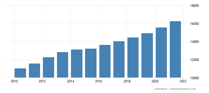 vanuatu male population 15 19 wb data