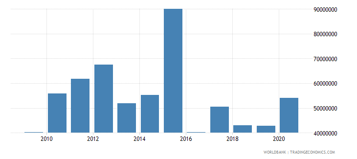 vanuatu net bilateral aid flows from dac donors australia us dollar wb data