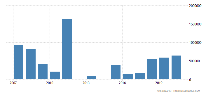 vanuatu net bilateral aid flows from dac donors canada us dollar wb data