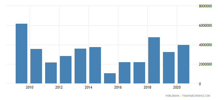 vanuatu net bilateral aid flows from dac donors france us dollar wb data