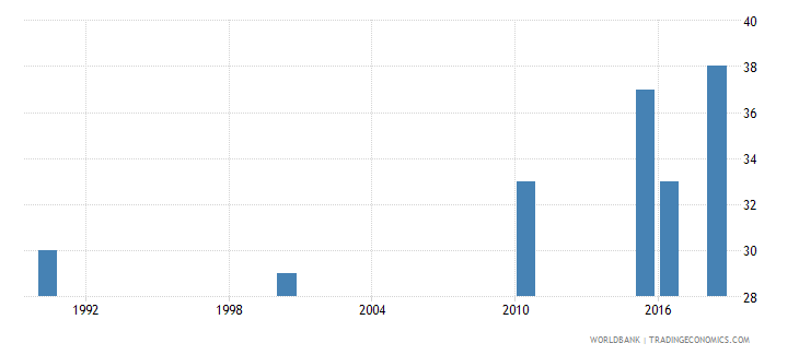 vanuatu number of deaths ages 5 14 years wb data