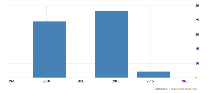 vanuatu percentage of enrolment in lower secondary education in private institutions percent wb data