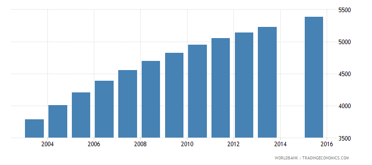 vanuatu population age 21 total wb data