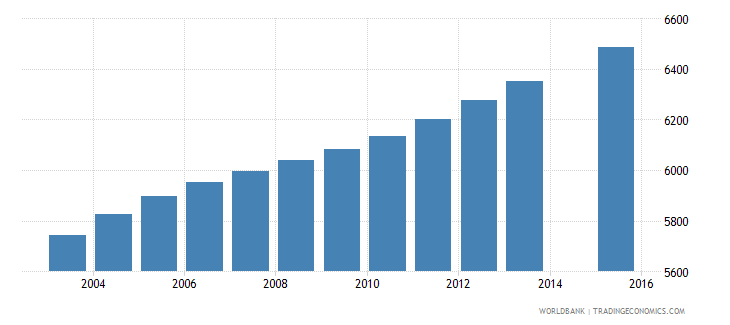 vanuatu population age 5 total wb data