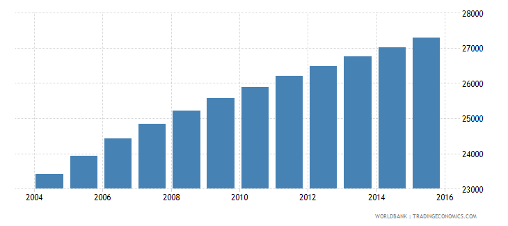 vanuatu population ages 10 18 male wb data