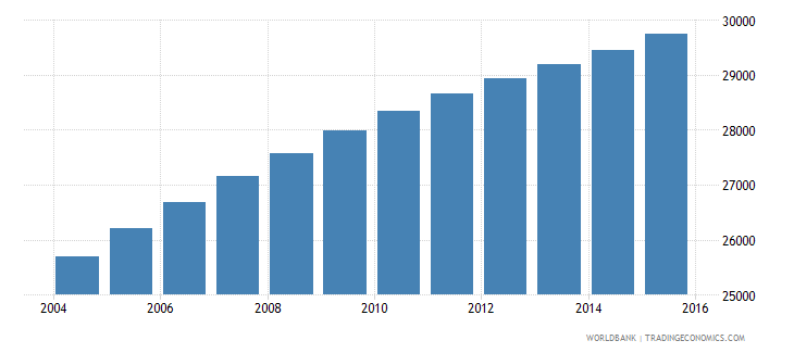 vanuatu population ages 11 15 total wb data