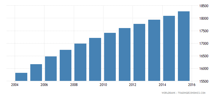vanuatu population ages 11 16 male wb data