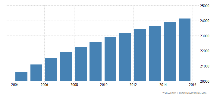 vanuatu population ages 11 18 male wb data