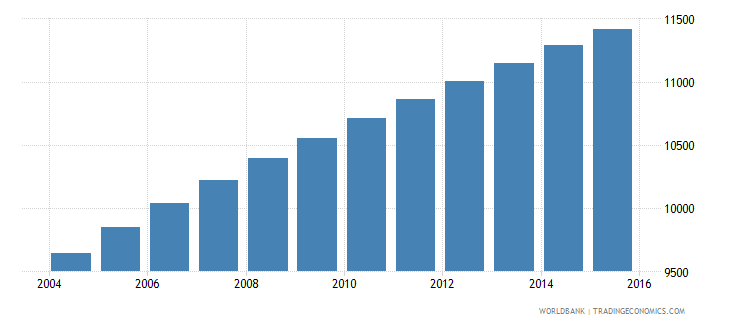 vanuatu population ages 13 16 female wb data