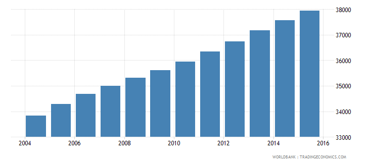 vanuatu population ages 5 10 total wb data
