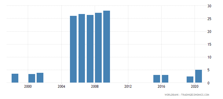 vanuatu school enrollment primary private percent of total primary wb data