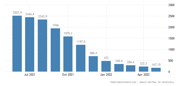 Venezuela Inflation Rate