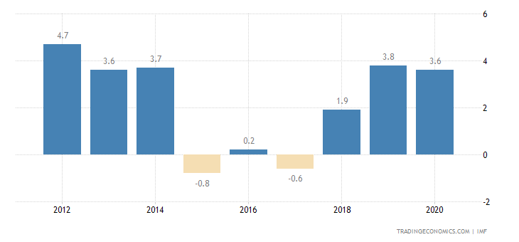 Vietnam Current Account to GDP