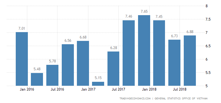 Vietnam GDP Growth Rate