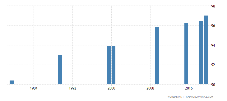 vietnam literacy rate adult male percent of males ages 15 and above wb data