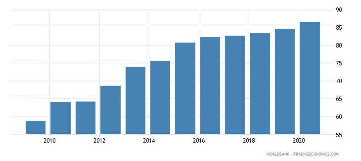 vietnam manufactures exports percent of merchandise exports wb data