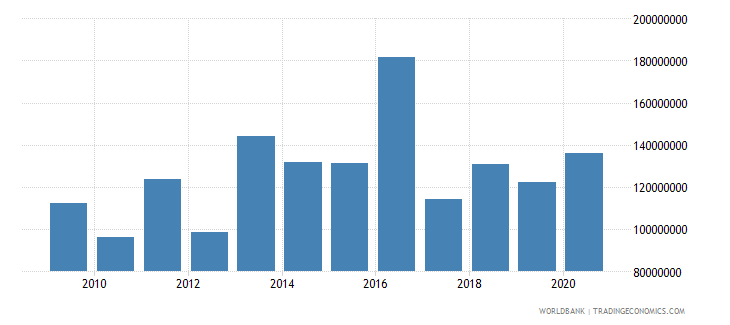 vietnam net bilateral aid flows from dac donors germany us dollar wb data