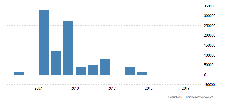 vietnam net bilateral aid flows from dac donors greece us dollar wb data