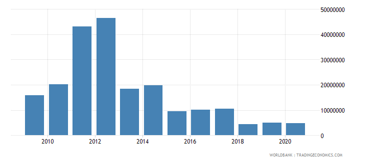 vietnam net bilateral aid flows from dac donors norway us dollar wb data